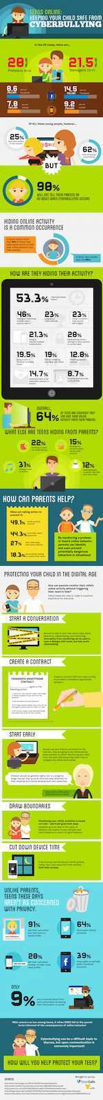 Infographic on keeping children safe from cyberbullying